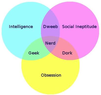 Geek dork dating